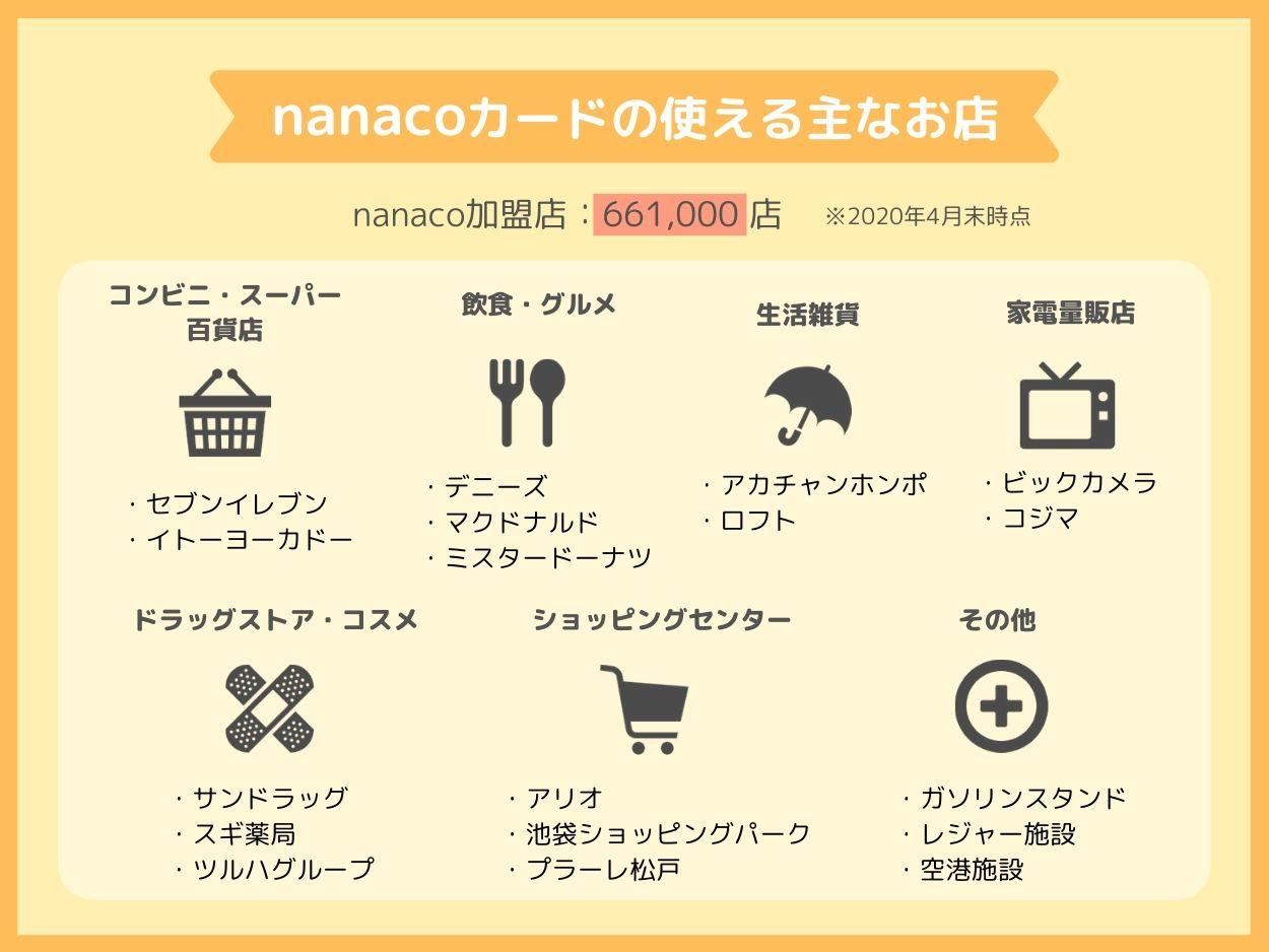 nanacoカードは色々な所で使える!