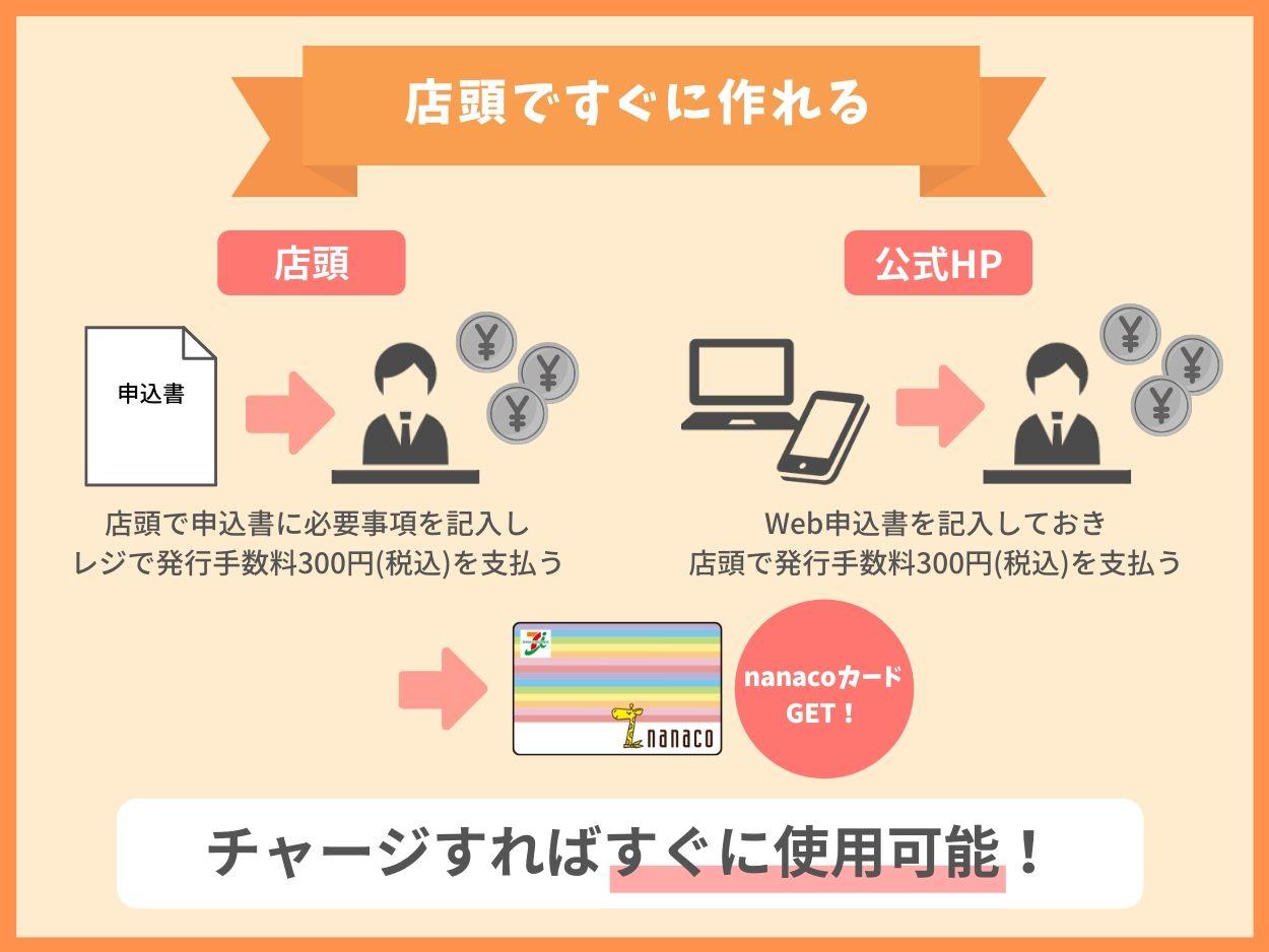 nanacoカードは即時発行が可能