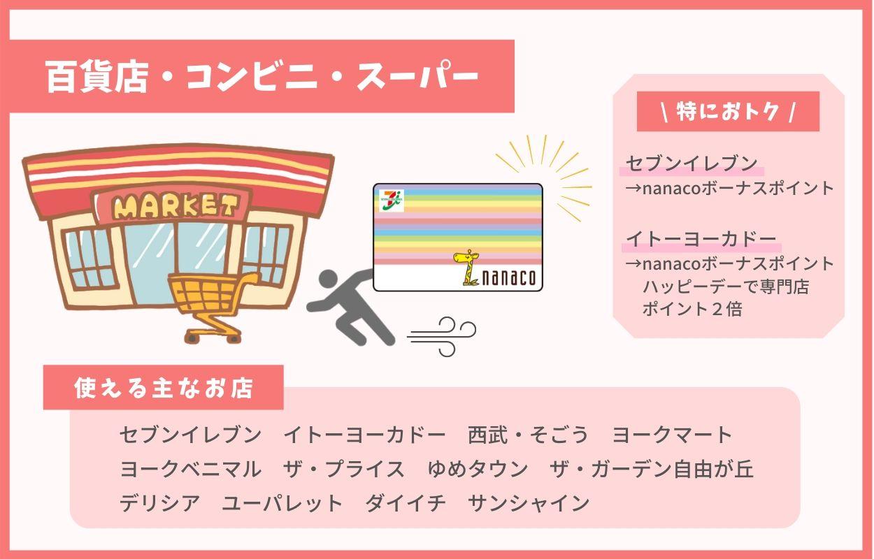 百貨店・コンビニ・スーパー