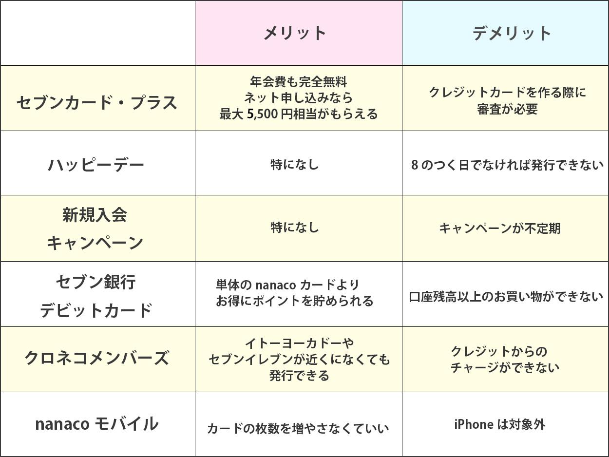 nanacoカード比較グラフ